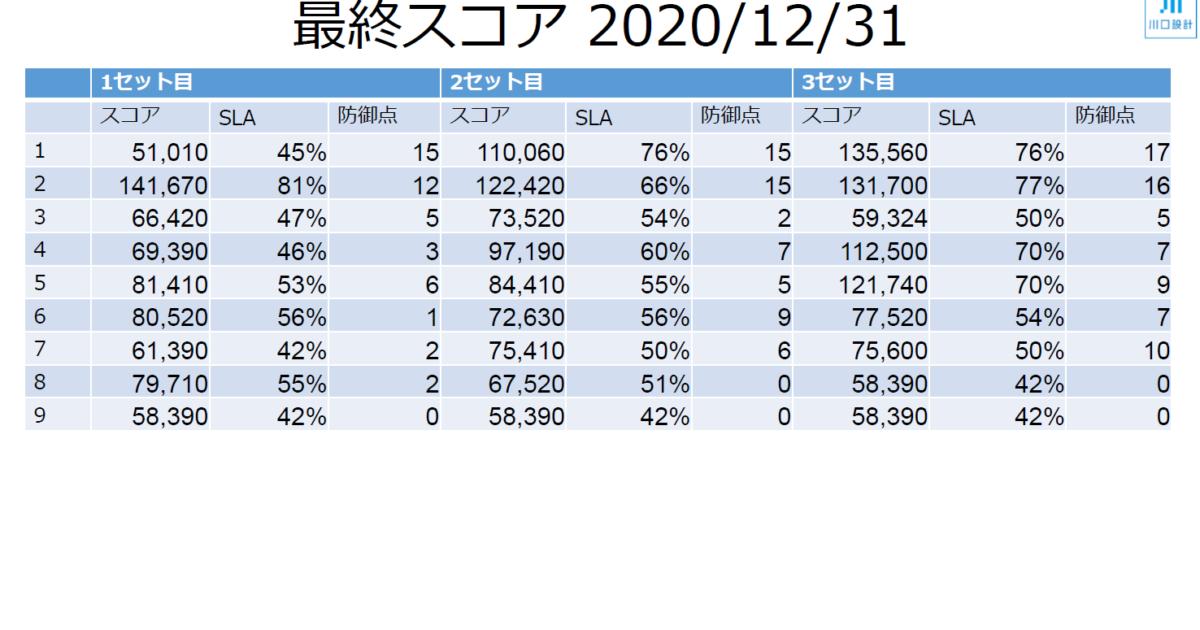 Micro Hardening v2 最終スコア 2020/12/31